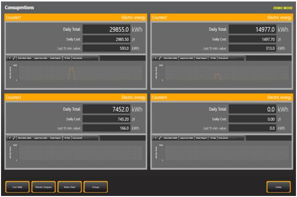 Szczegółowy ekran SCADA liczników
